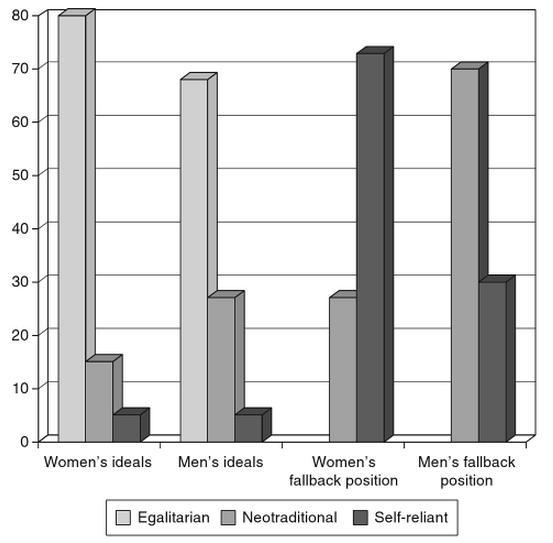 egalitarian graph
